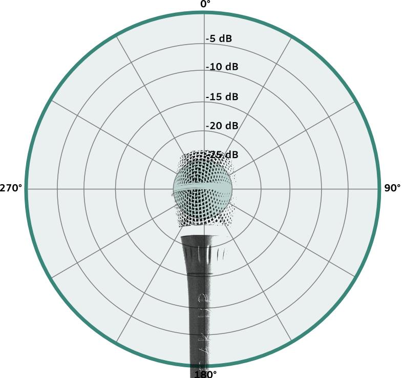 omnidirectional microphone pattern img