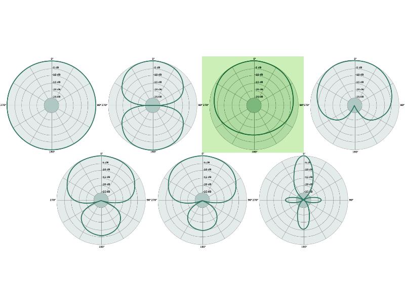 subcardioid polar pattern featured image
