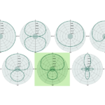 Microphone polar patterns explained: Supercardioid
