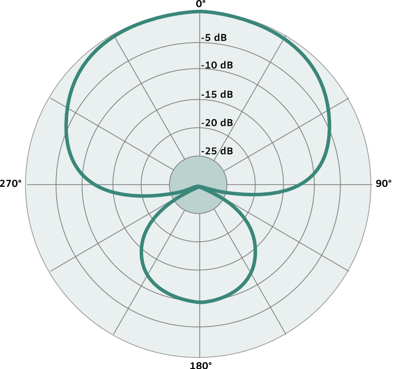 supercardioid microphone pattern img